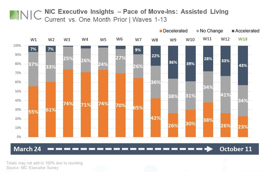 NIC Executive Survey Insights Pace of  Move Ins