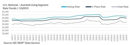 NIC 1Q2020 Actual Rates Segment Report