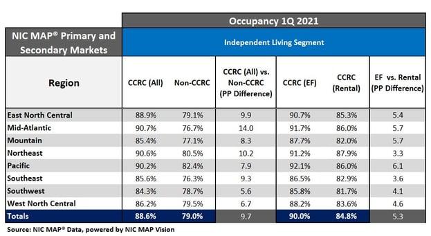 CCRC IL Occupancy 1Q2021