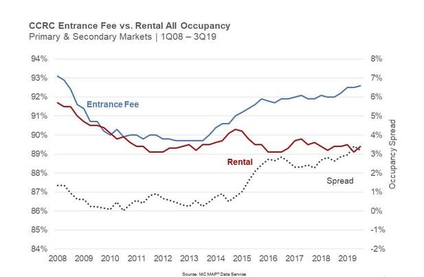 CCRC entrance fee vs rental