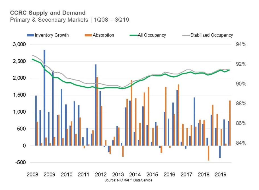 CCRC supply demand