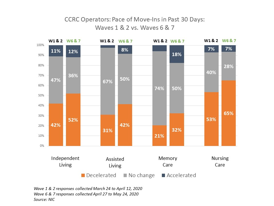 NIC Executive Survey CCRC pace of move ins
