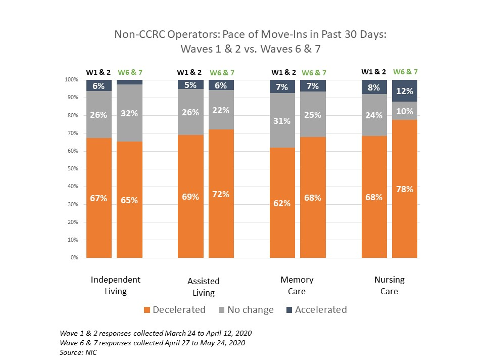 NIC Executive Survey non-CCRC pace of move ins