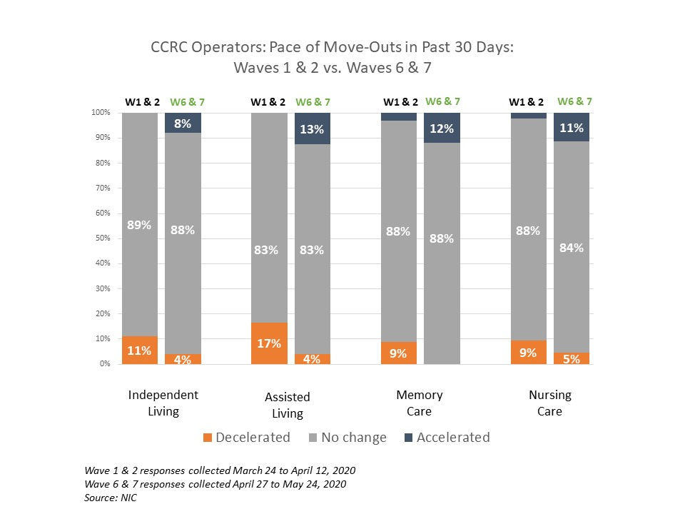 NIC Executive Survey CCRC pace of move outs