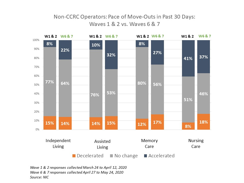 NIC Executive Survey non-CCRC pace of move outs