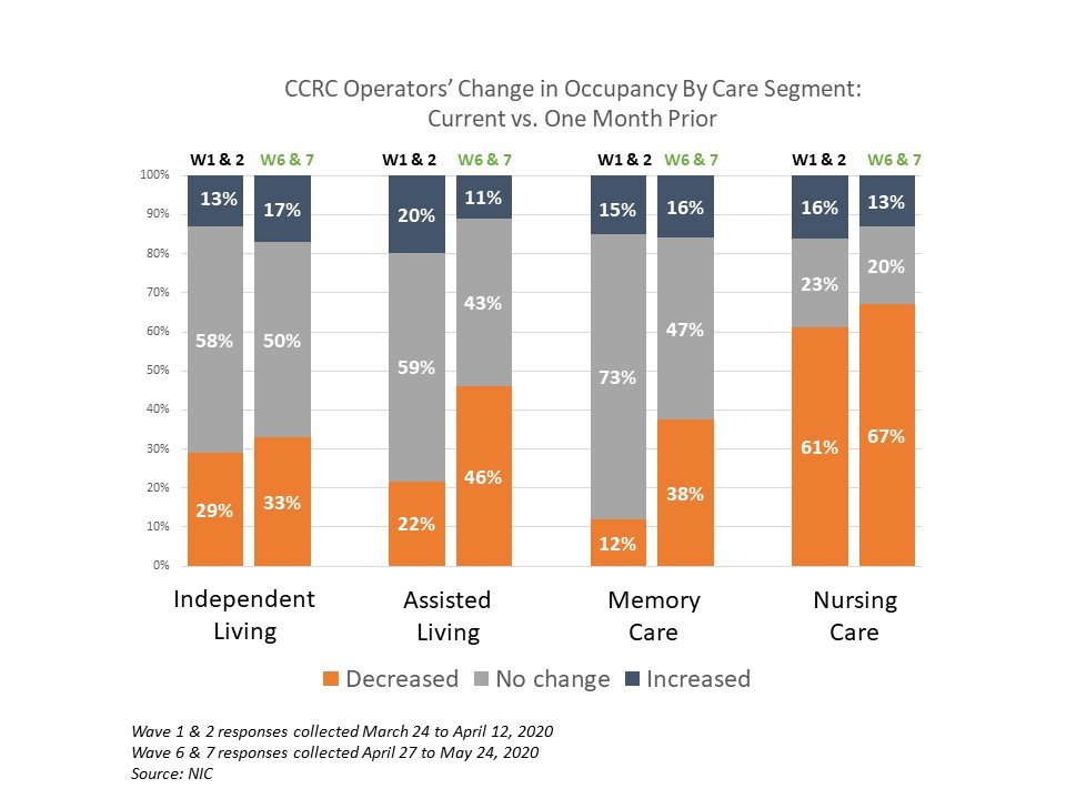 NIC Executive Survey CCRC change in occupancy