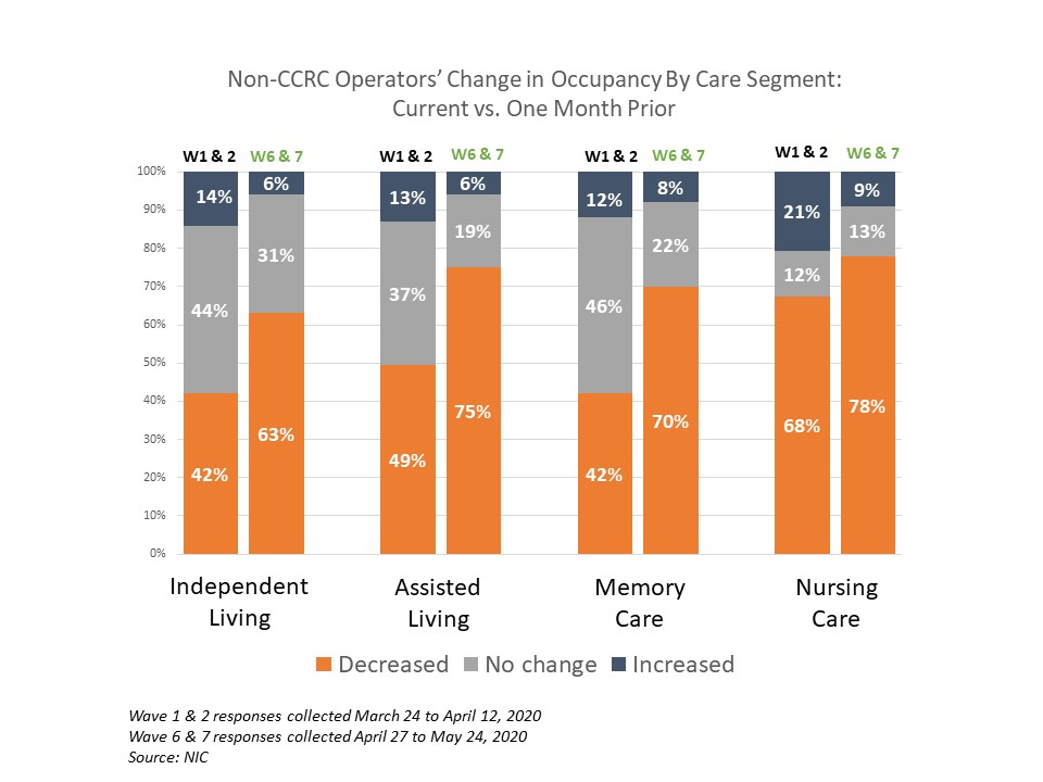 NIC Executive Survey non-CCRC change in occupancy