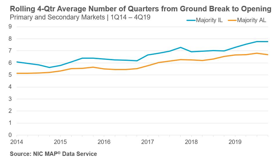 Ground Break to Grand Opening