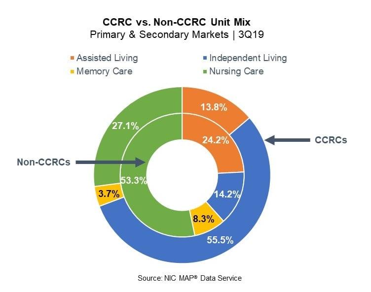 LPC Chart and Table_NIC_12.10.19
