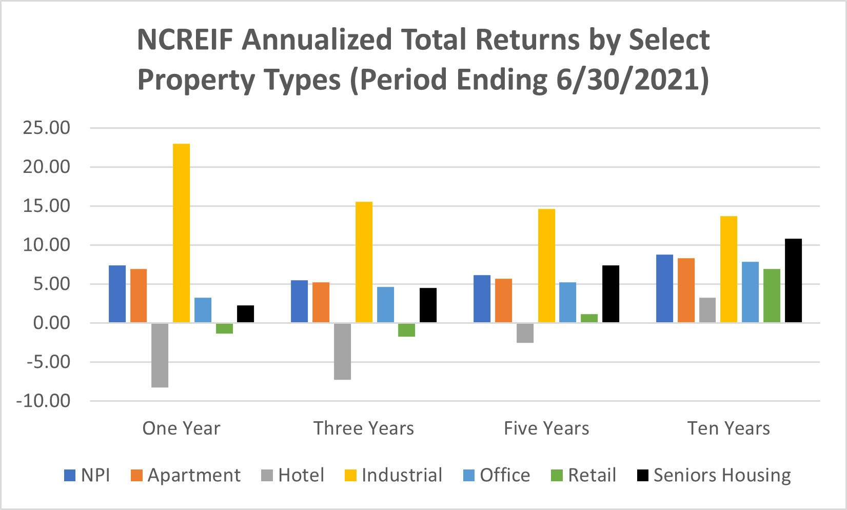 NCREIF Annualized Total Returns June 2021