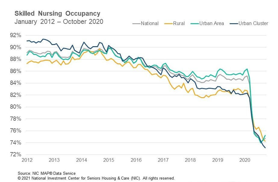 NIC Skilled Nursing Occupancy October 2020