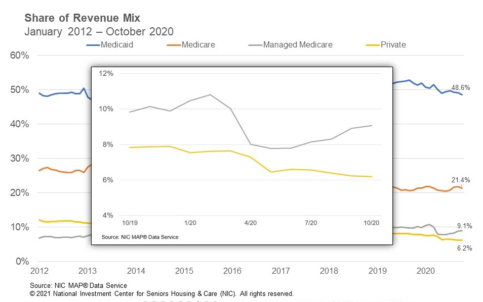 NIC Skilled Nursing Share of Revenue October 2020