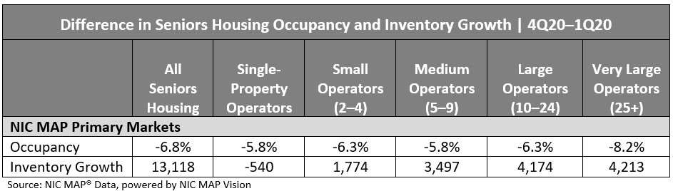 Difference in Seniors Housing Occupancy and Inventory Growth 4Q 2020