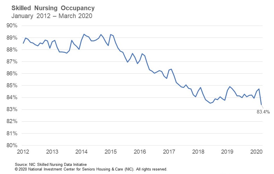 NIC Skilled Nursing Occupancy January 2012 - March 2020