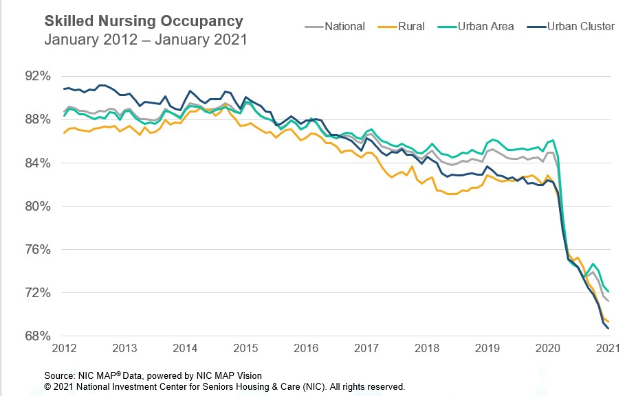 SNF Occupancy January 2021