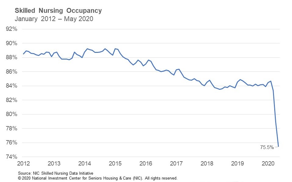 NIC SNF Occupancy May 2020