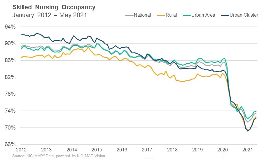 SNF Occupancy May 2021