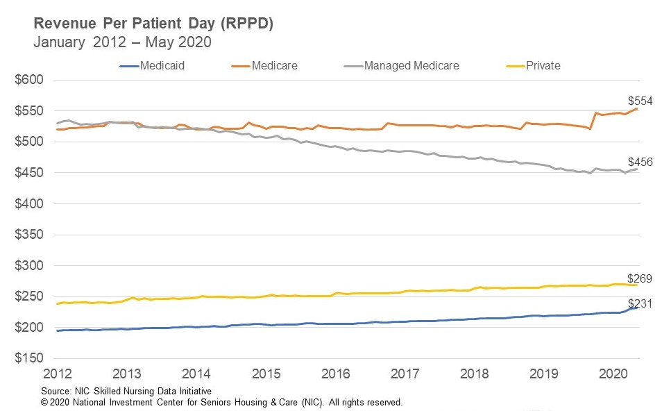 NIC SNF Revenue Per Patient Day May 2020