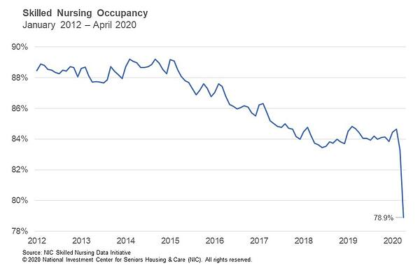 NIC Skilled Nursing Occupancy 1/2012-4/2020
