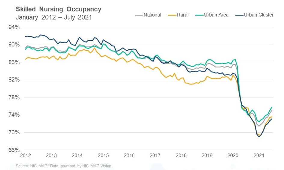 SNF occupancy July 2021