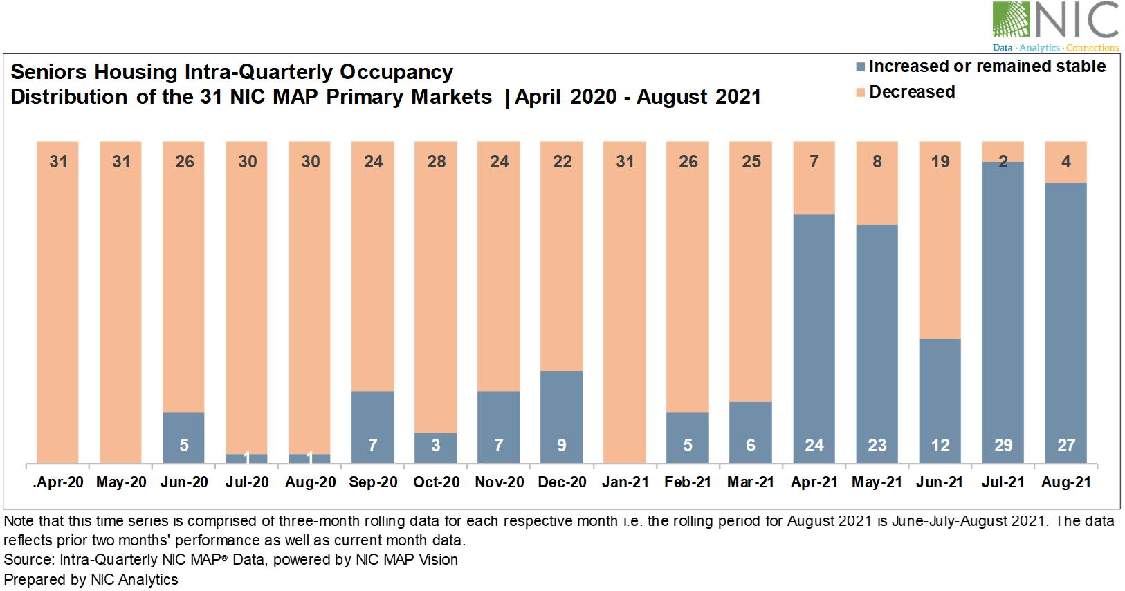 Senior Housing Intra-Quarterly Occupancy Aug 2021