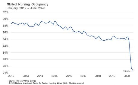 Skilled Nursing Occupancy through June 2020-1