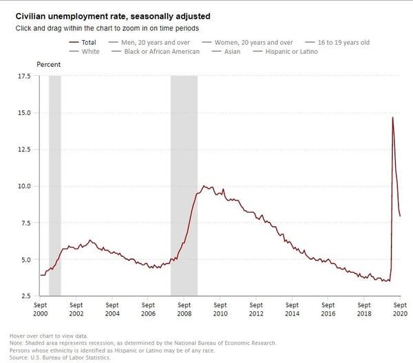 Unemployment_Sept_2020