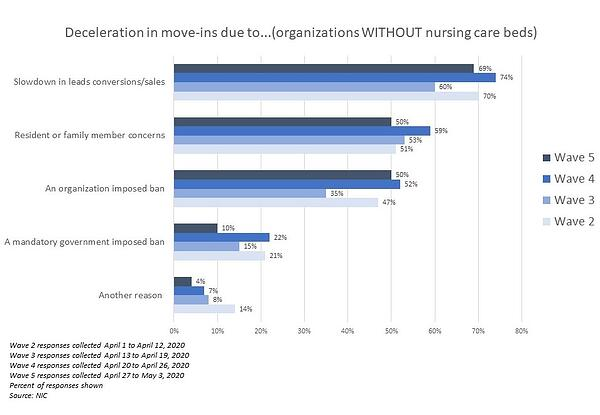 NIC Executive Survey Insights Wave 5 Move-Ins with Nursing Care