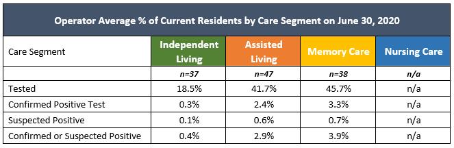 NIC Executive Survey Insights Average % by Care Segment