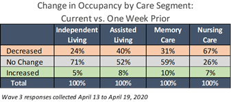 NIC Executive Survey Wave 3 Change in Occupancy over 1 week