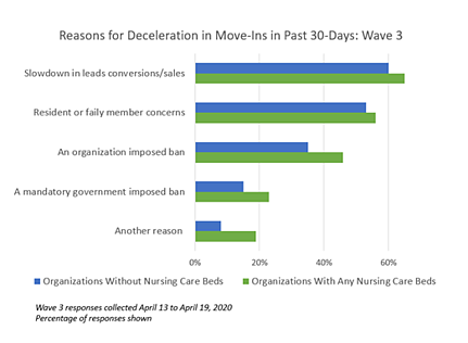 NIC Executive Survey Wave 3 Reasons for Deceleration