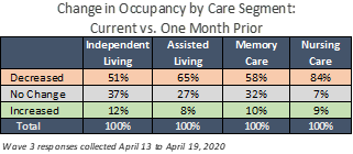NIC Executive Survey Wave 3 Change in Occupancy by Care Segment