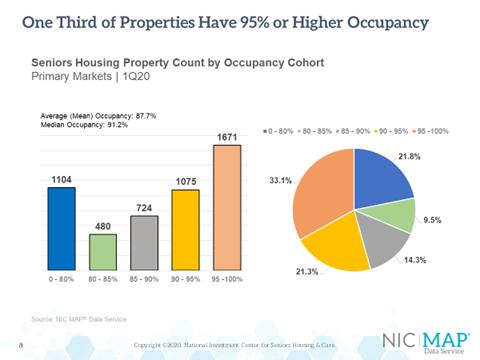 NIC 1Q2020 Seniors Housing Data Release