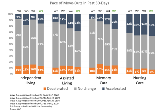 NIC Executive Survey Insights Wave 5 Pace of Move-Outs