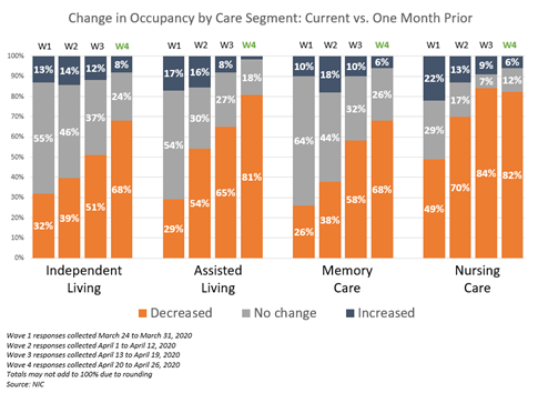 NIC Executive Survey Insights Wave 4 Change in Occupancy by Month