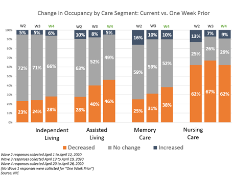 NIC Executive Survey Insights Wave 4 Change in Occupancy by Week