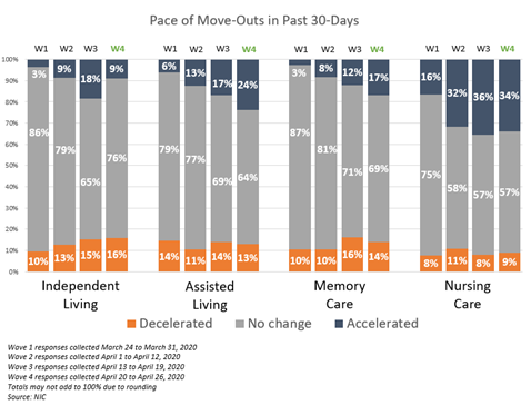 NIC Executive Survey Insights Wave 4 Pace of Move-Outs