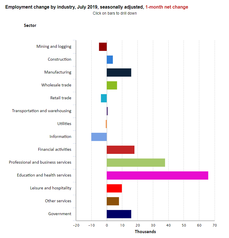 employment change by industry, July 2019, seasonally adjusted, 1-month net change
