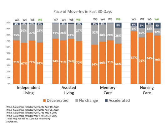 NIC Executive Survey Insights Wave 6 Pace of Move-Ins 30 days