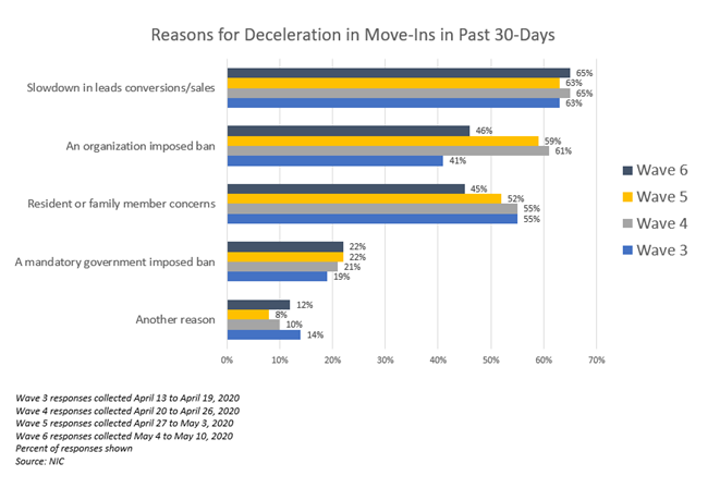 NIC Executive Survey Insights Wave 6 Reasons for deceleration