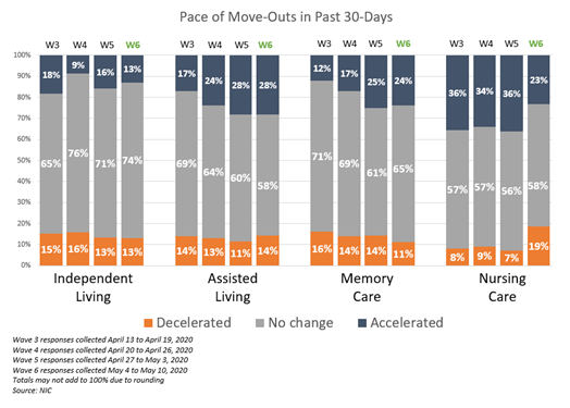 NIC Executive Survey Insights Wave 6 Pace of Move-Outs 30 days