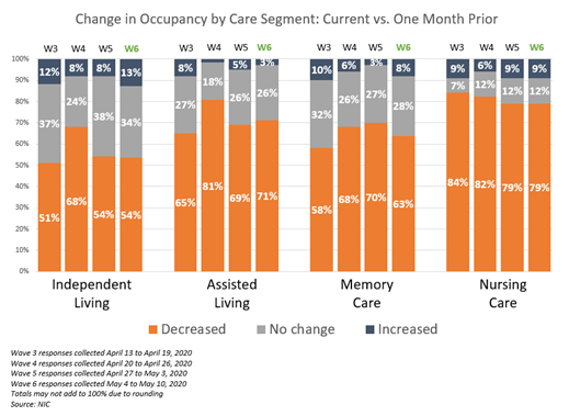 NIC Executive Survey Insights Wave 6 Change in Occupancy