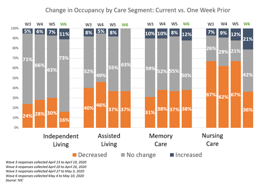 NIC Executive Survey Insights Wave 6 Change in Occupancy 2