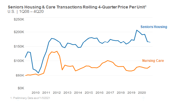Seniors housing and care transactions price per unit